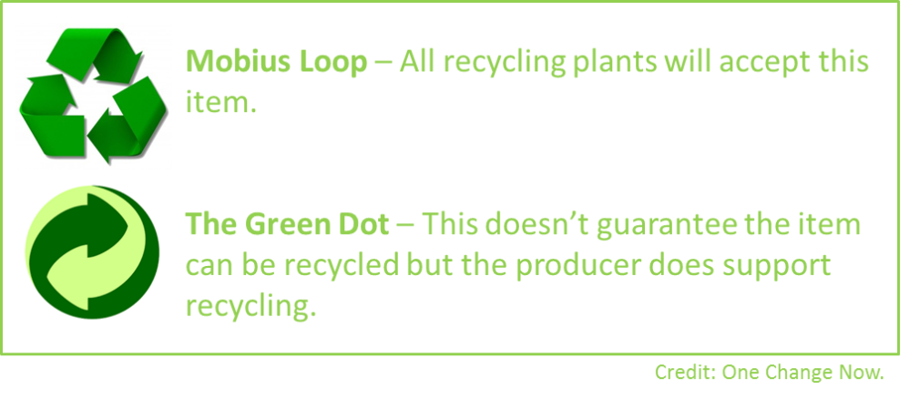 Recycling symbols meaning