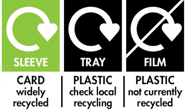 Recycling symbols UK