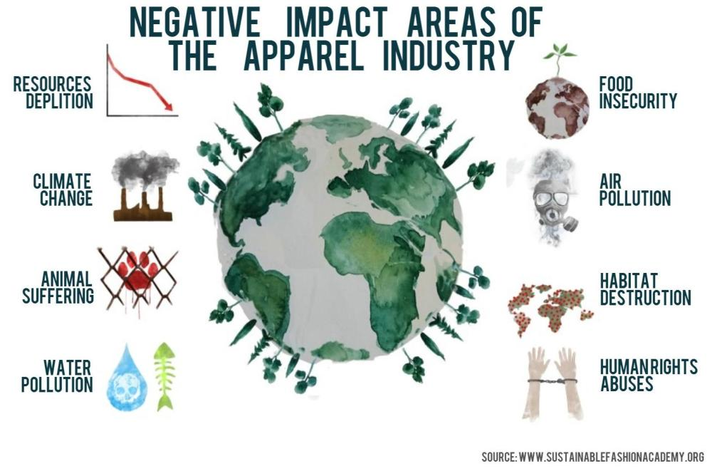 negative impact of fashion environment