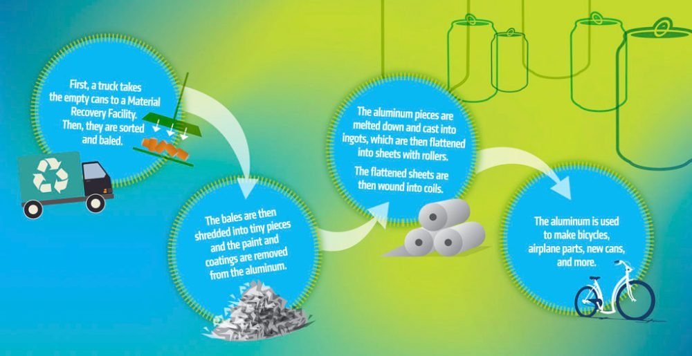 Aluminium cans recycling process