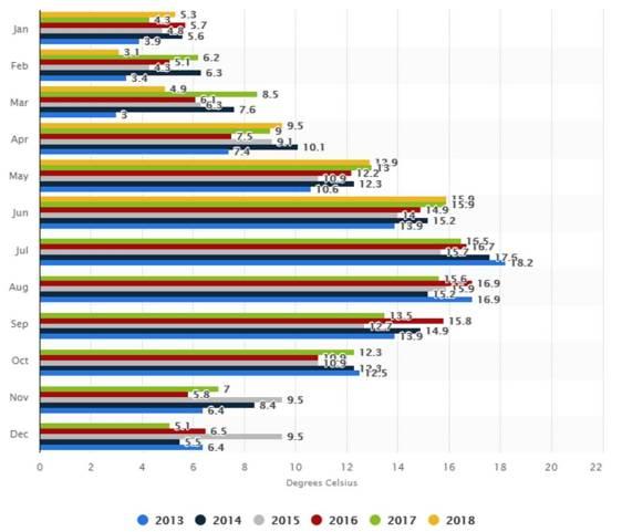 uk summer graph